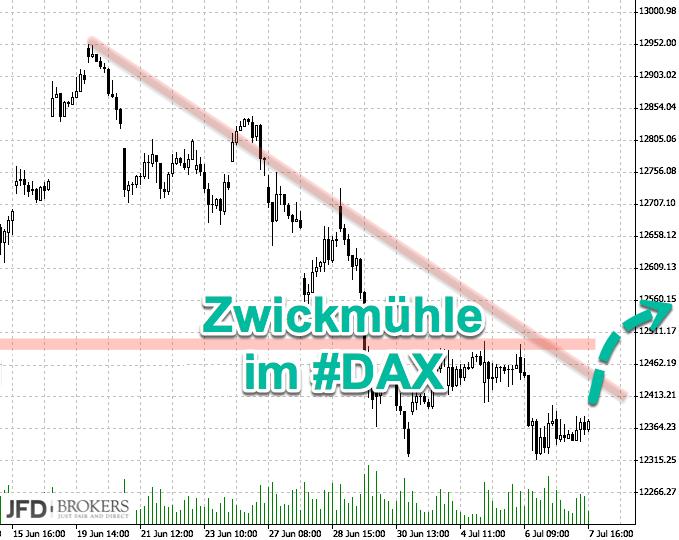 DAX bricht aus Range aus: Rückblick
