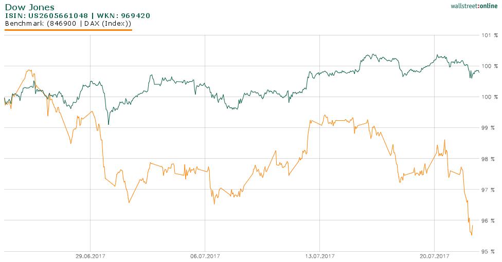 DAX unter Druck: Dow Jones steigt