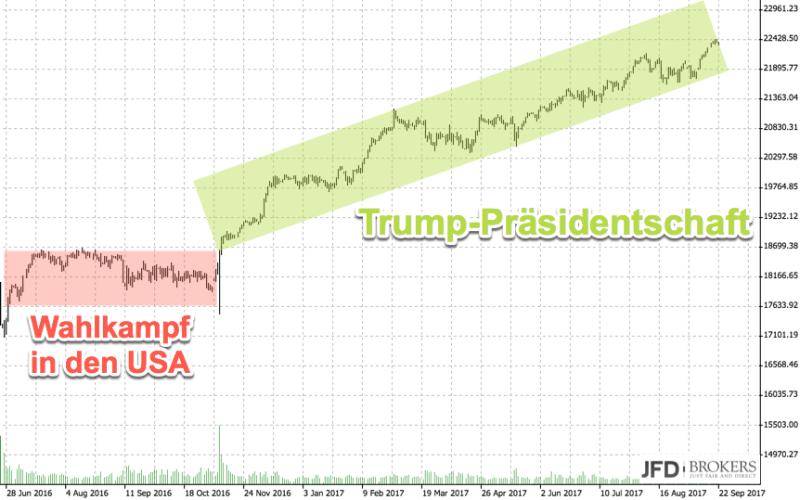 Wochenausblick DAX nach der Wahl: Dow Jones