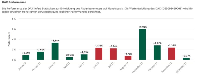 Auswertung der historischen Performance im DAX