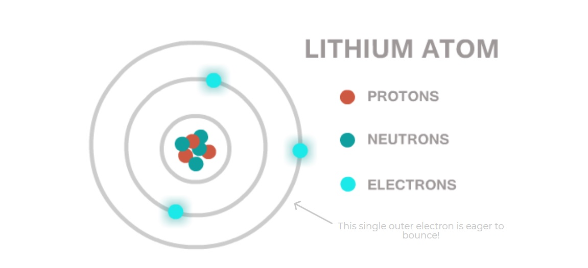 How Lithium Powers The World