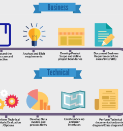 the roles of business analyst click the picture to see the whole infographic on business analyst learnings website  [ 1000 x 811 Pixel ]