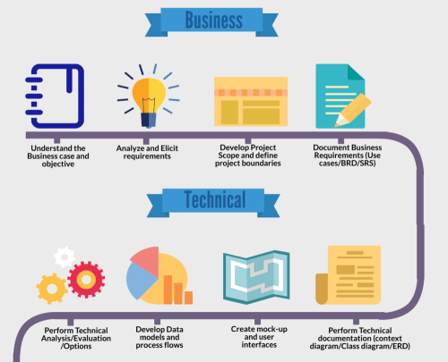 small resolution of the roles of business analyst click the picture to see the whole infographic on business analyst learnings website