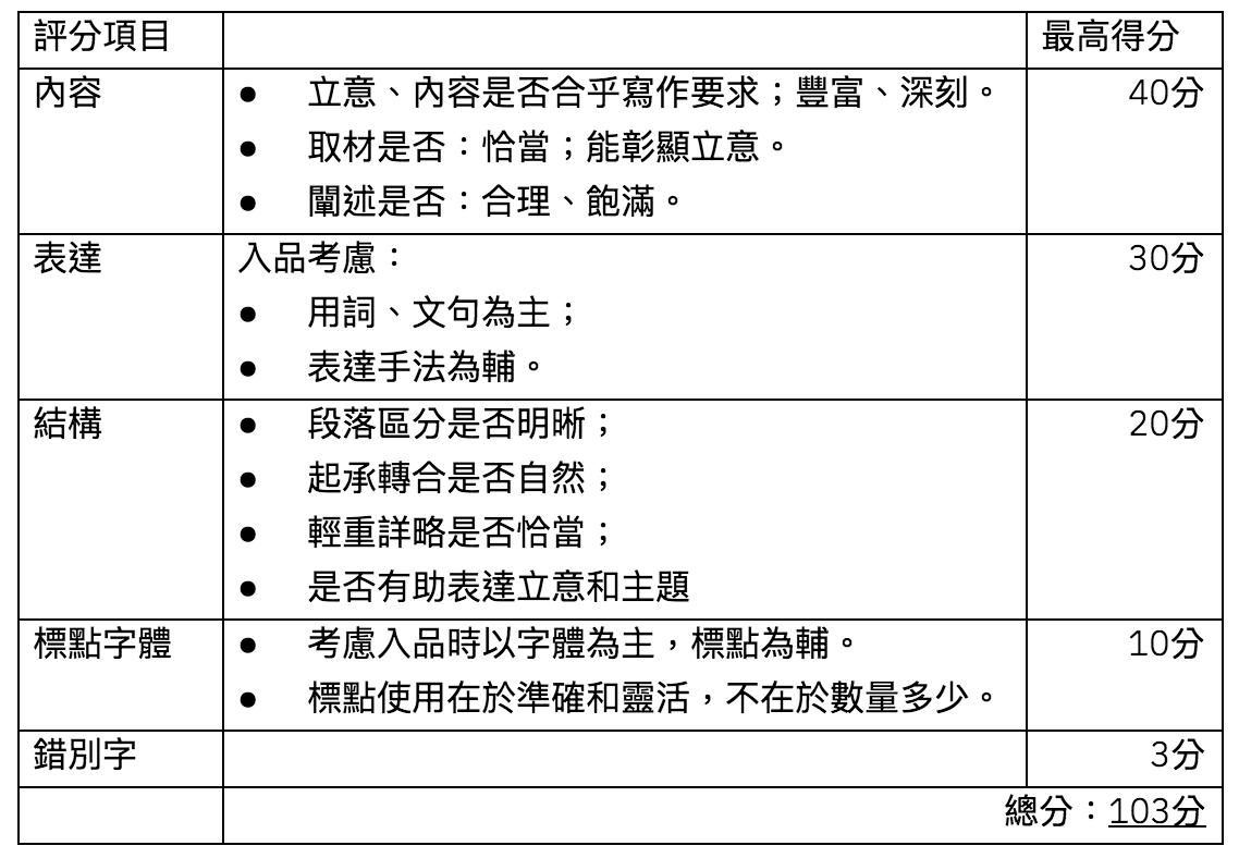 [DSE自己中文自己救] 作文篇 (上)