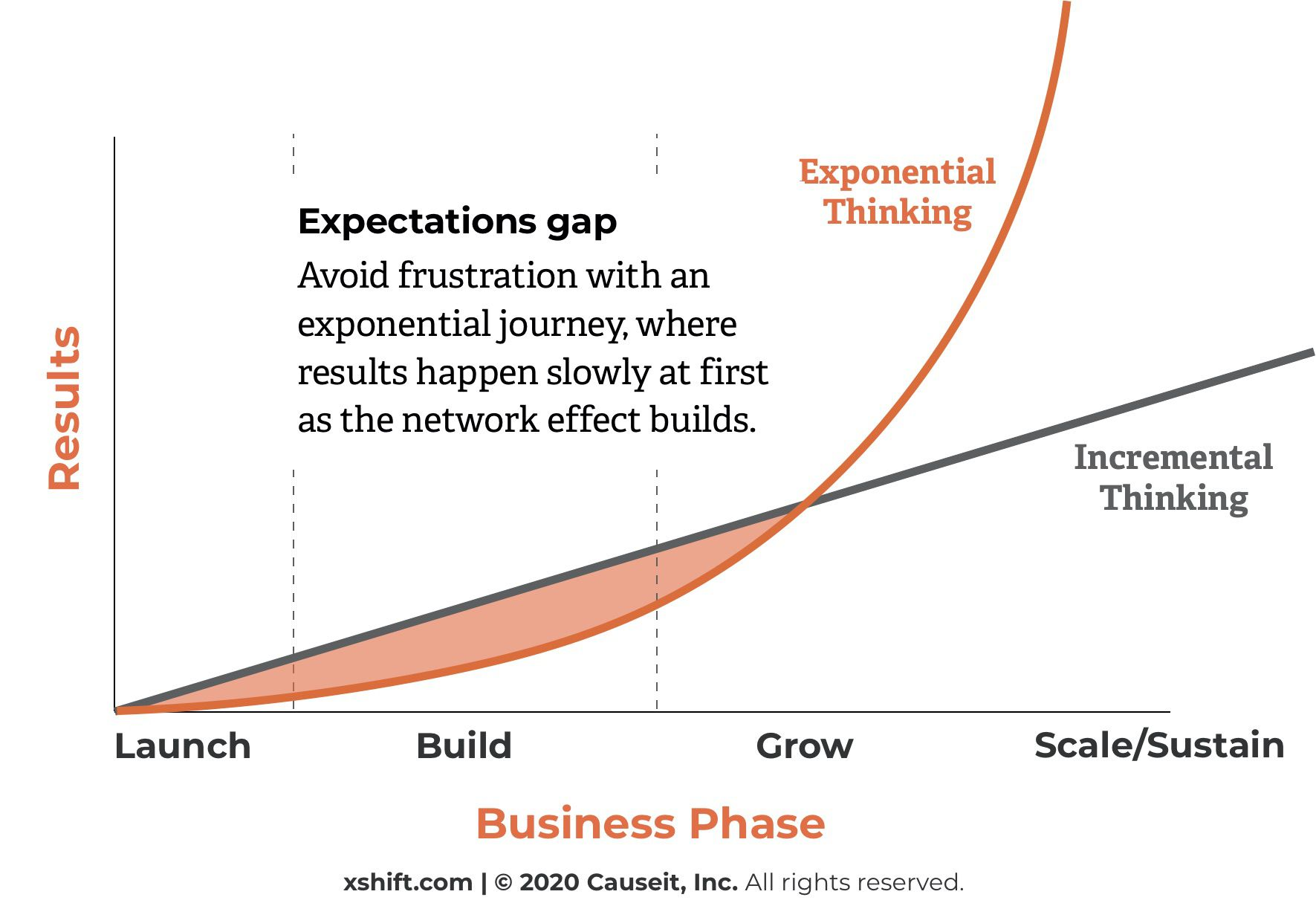 The Exponential Journey