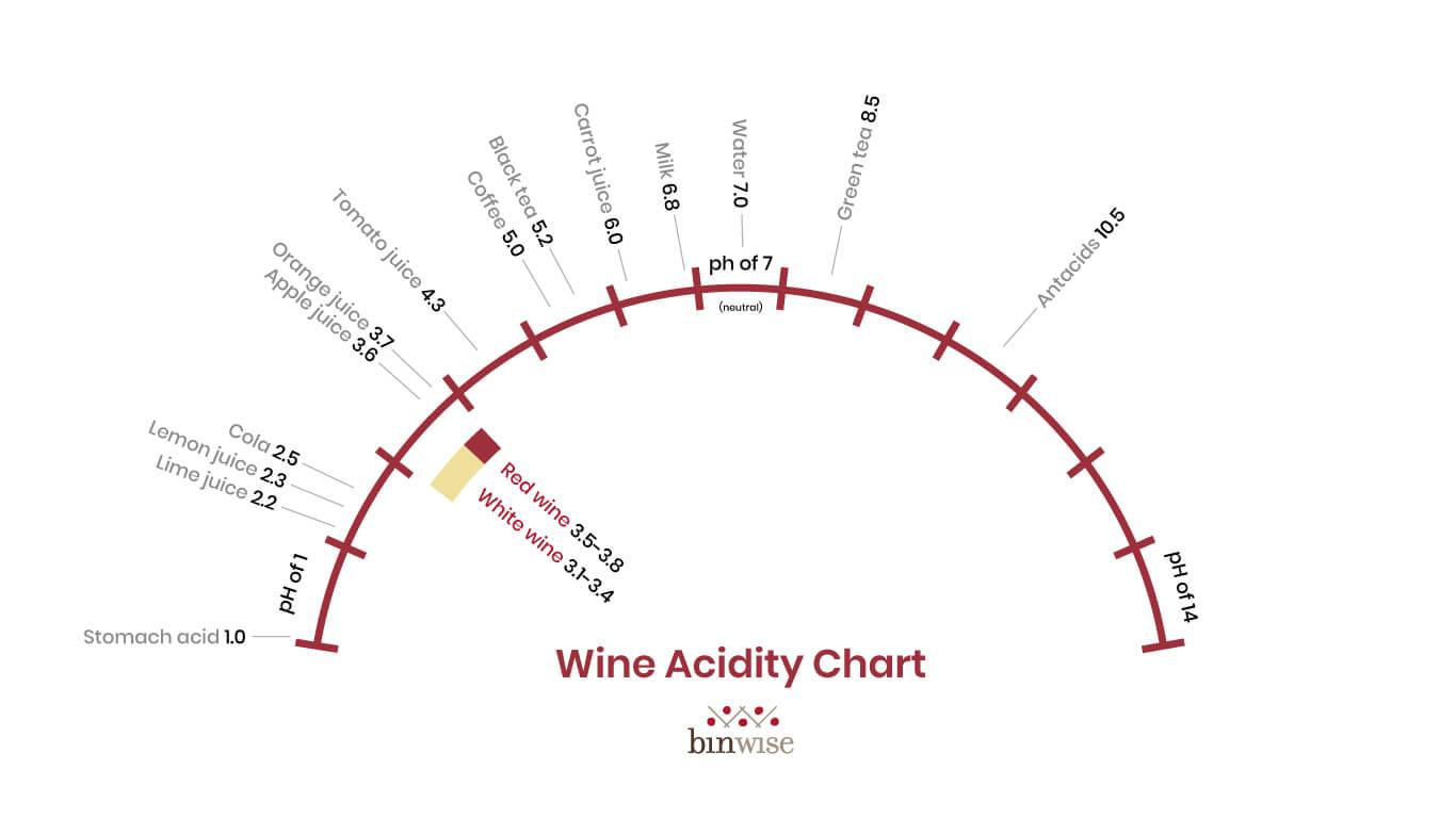 Is Wine Acidic? Wine Acid Answers and Low Acid Wines