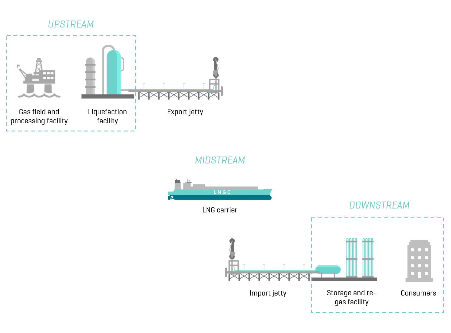How Does an LNG Plant Work?