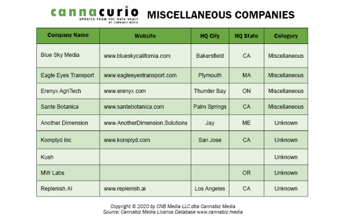 Miscellaneous Companies