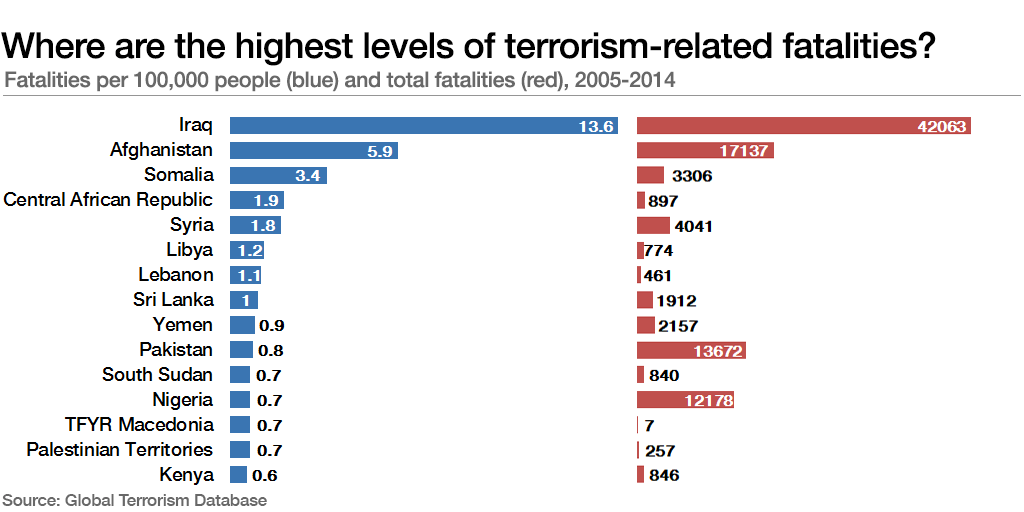 Where are the highest levels of terrorism-related fatalities?