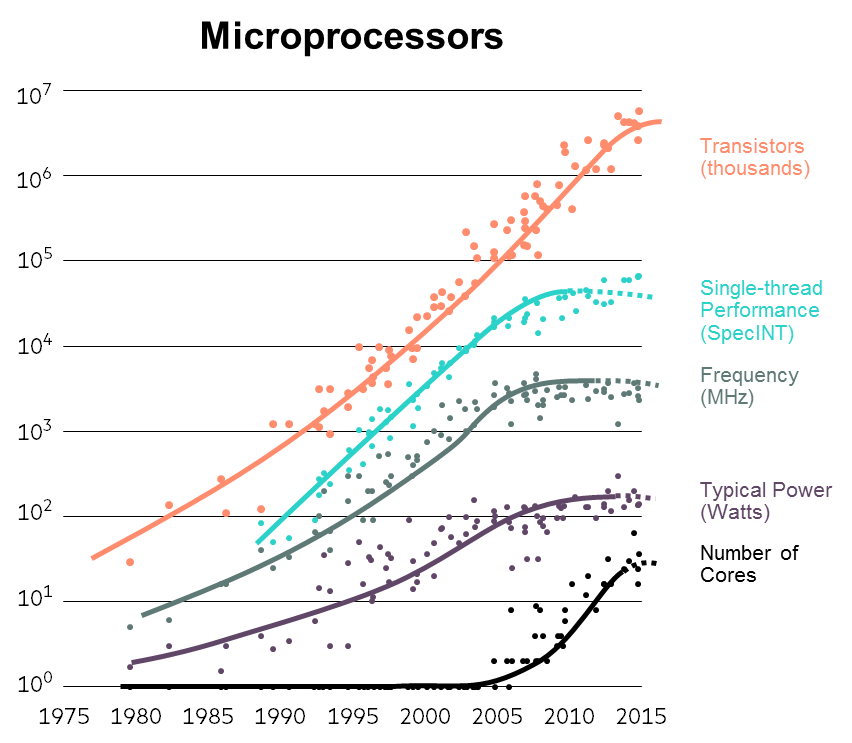 40 years of Microprocessor Trend Data
