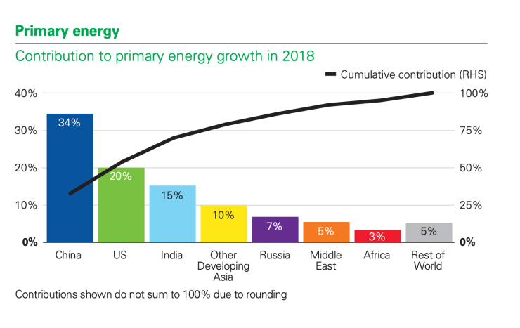 China and India accounted for almost half of the world's growth of demand for energy in 2018