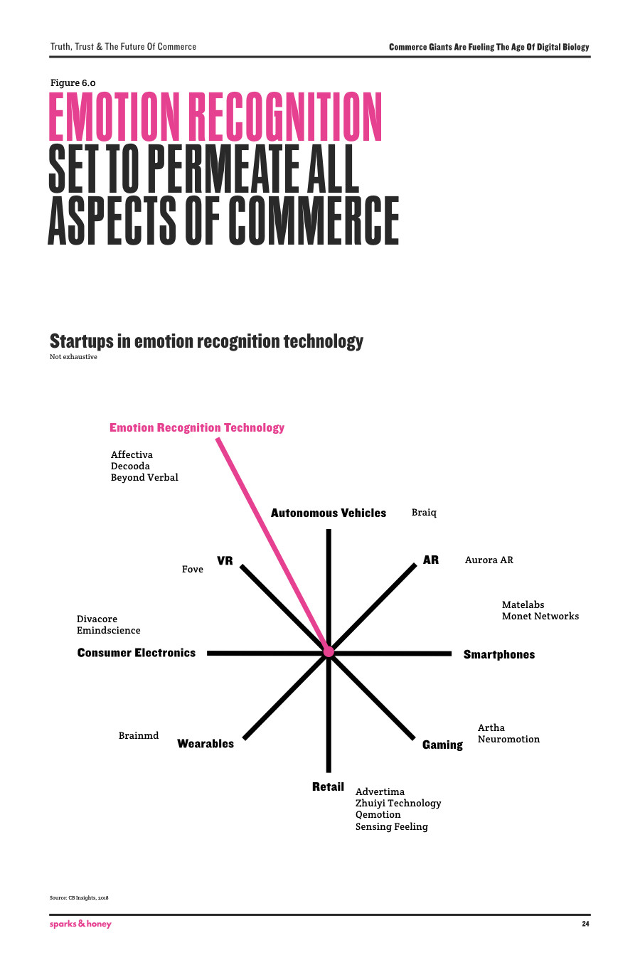 Commerce is on the cusp of radical change. Is your