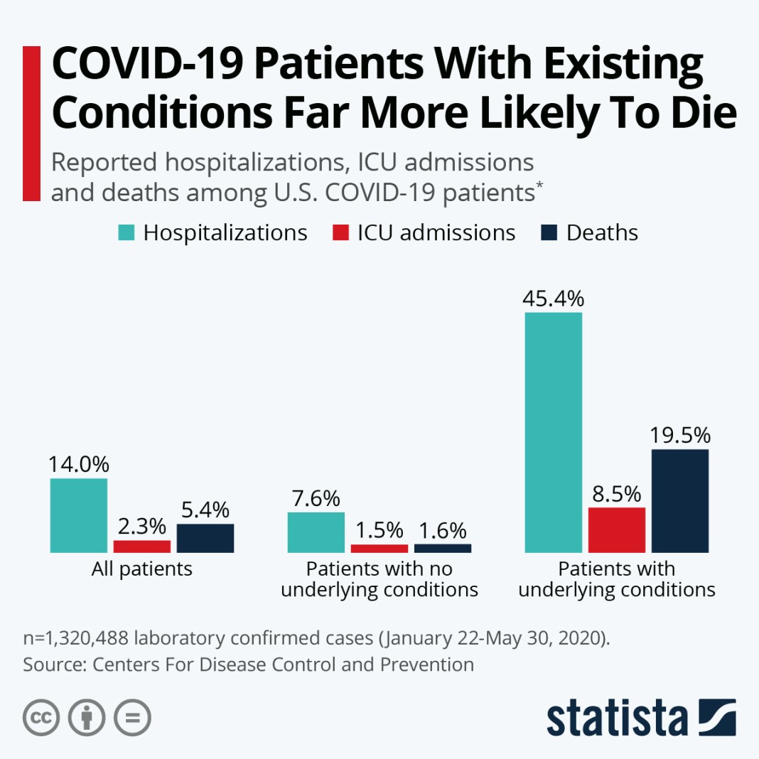 COVID-19 patients with existing conditions far more likely to die