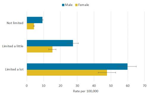 Entre aqueles com idade entre 9 e 64 anos, as diferenças relativas entre os deficientes e não deficientes eram maiores