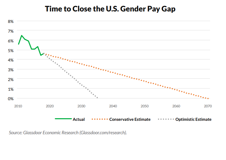 This is what the gender pay gap looks like in eight