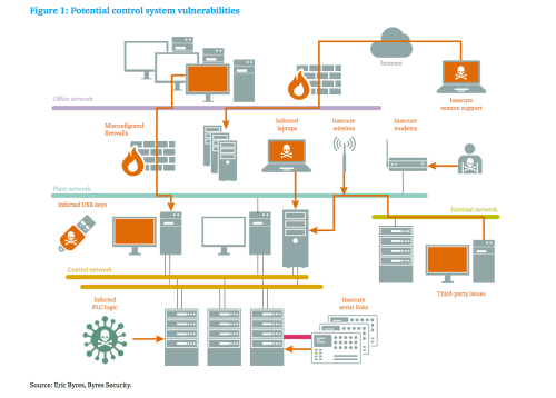 small resolution of  chatham house typical points of vulnerability in industrial control systems