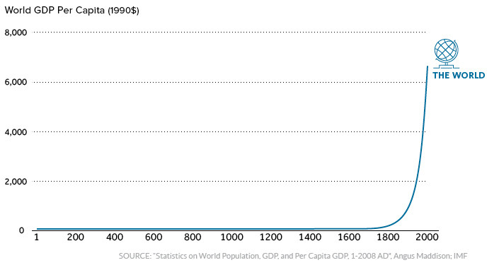 Over 2000 years of economic history, in one chart