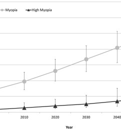 graph showing the number of people estimated to have myopia and high myopia for each decade [ 2615 x 1626 Pixel ]