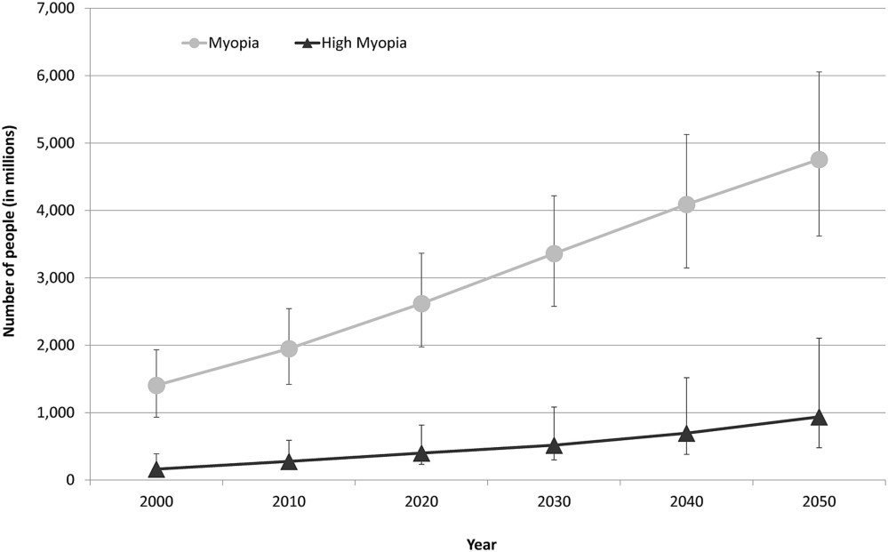 medium resolution of graph showing the number of people estimated to have myopia and high myopia for each decade