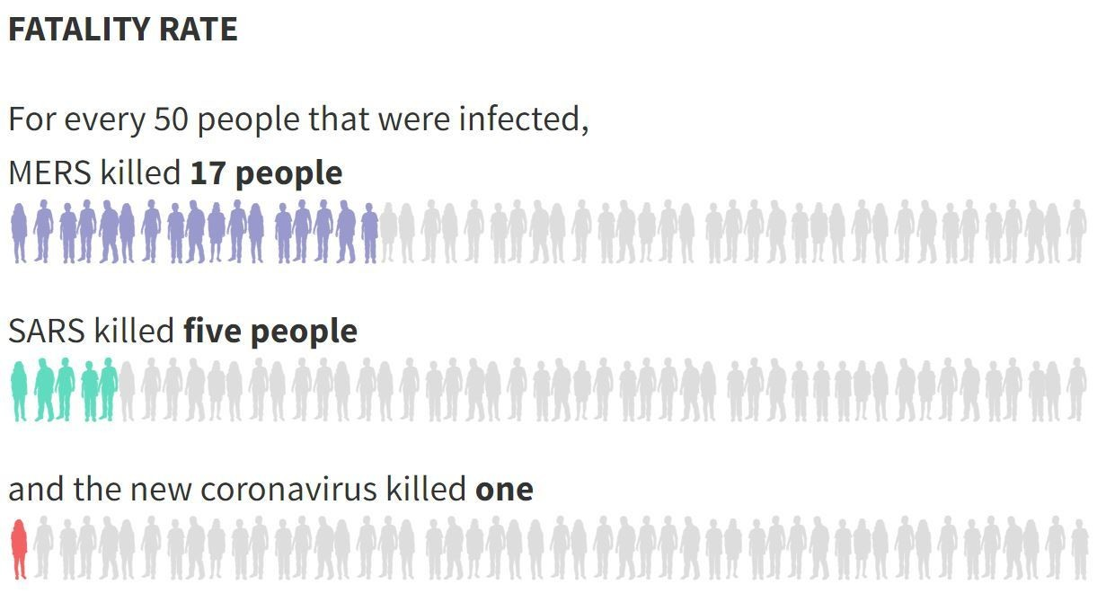 How does coronavirus compare to other outbreaks? | World Economic ...
