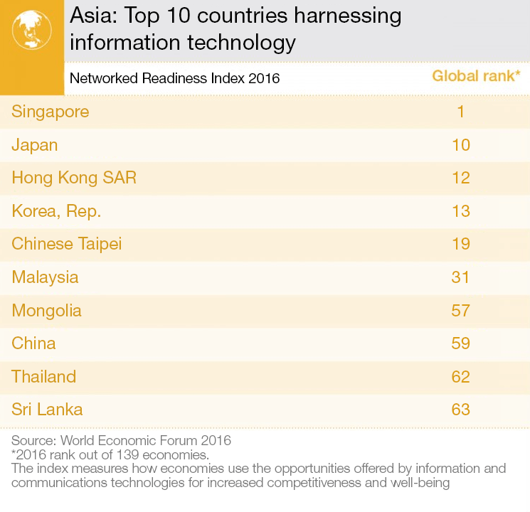 Asia: Top 10 countries harnessing information technology