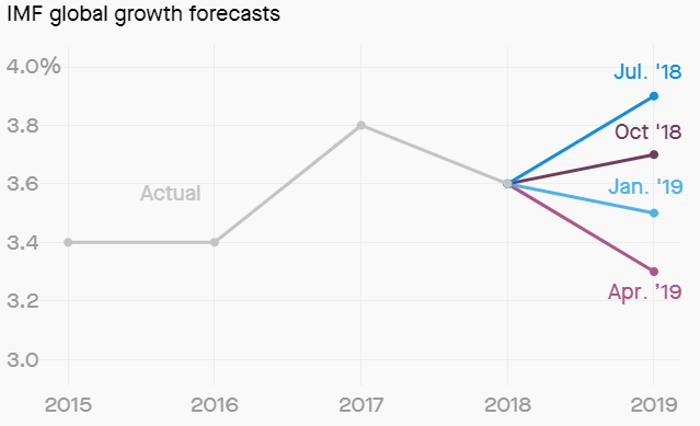 The IMF has cut its global growth forecast for the fourth