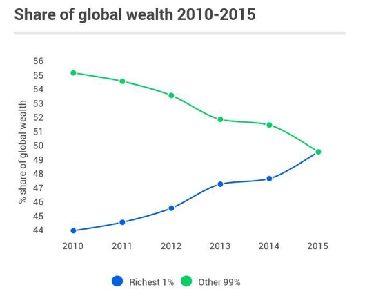 Share of global wealth, 2010-2015
