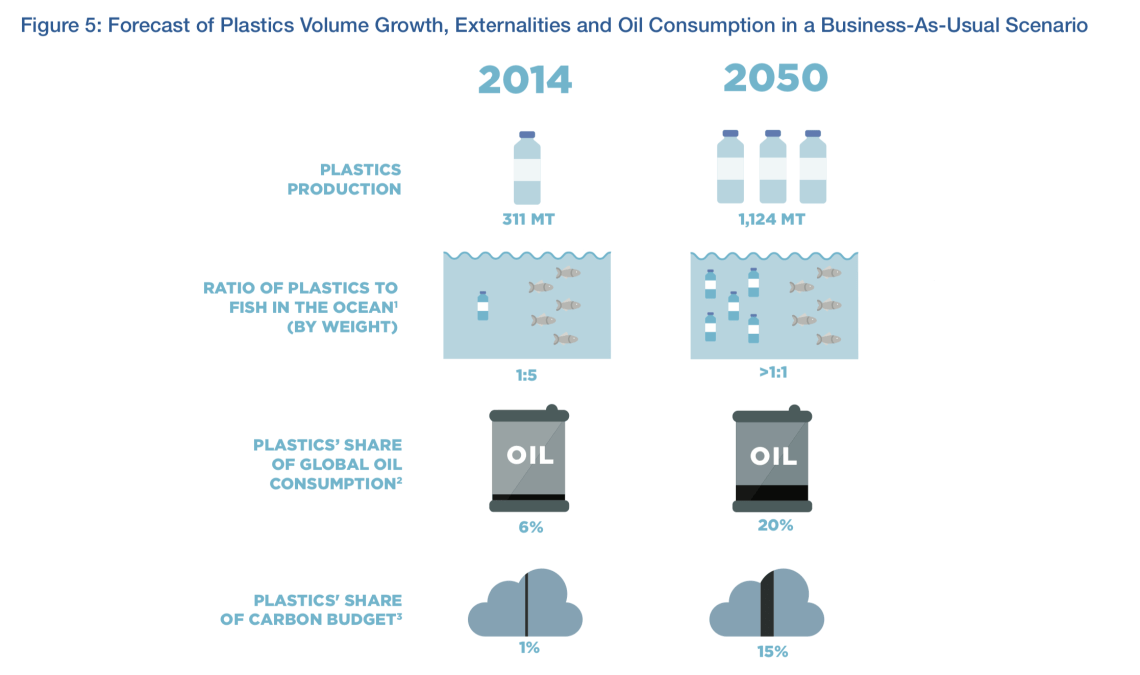 Forecast of Plastics Volume Growth, Externalities and Oil Consumption in a Business-As-Usual Scenario