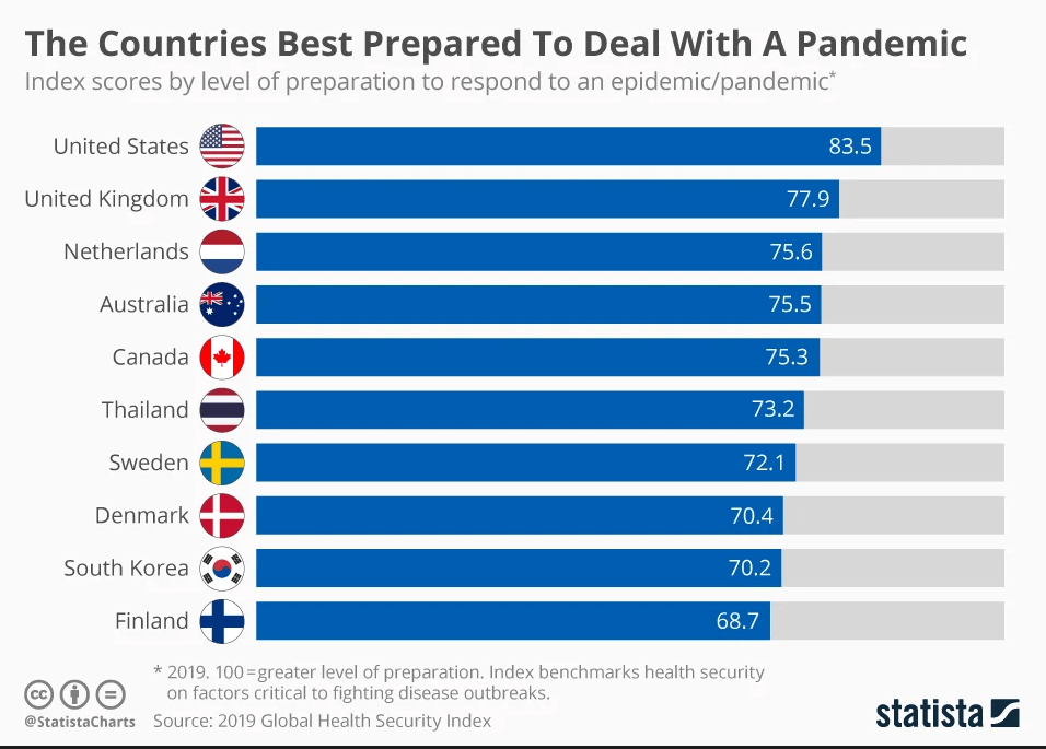 These are the countries best prepared for health emergencies ...