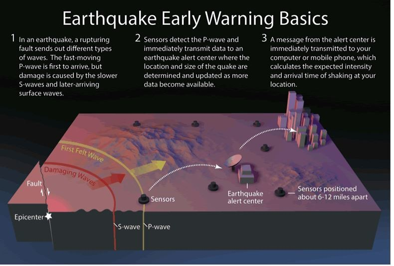 The Latest In Earthquake Detection? Artificial