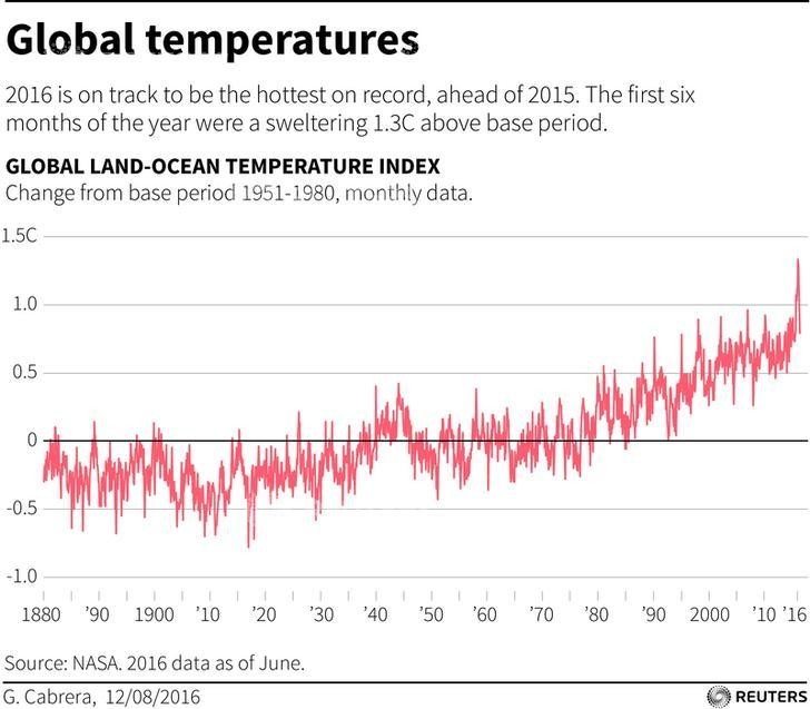 1608B34-global temperatures climate change Source Reuters