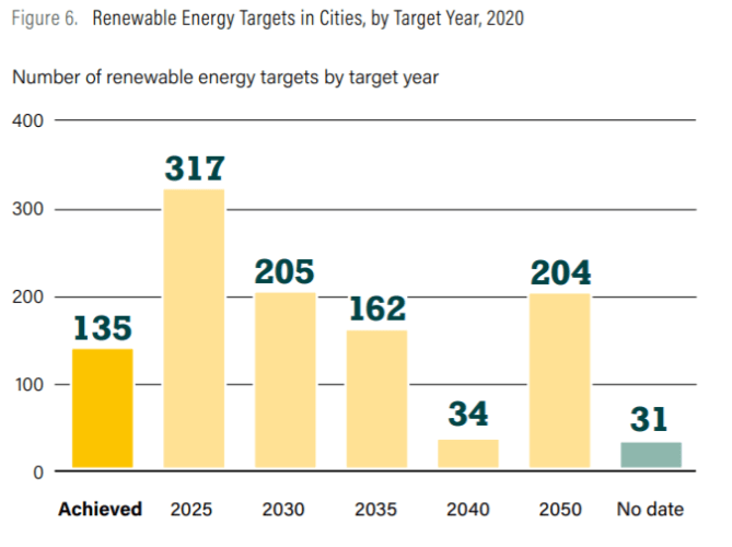 Number of renewable energy targets by target year.