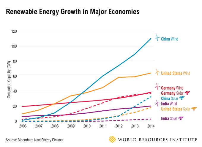 主要経済国における再生可能エネルギーの成長