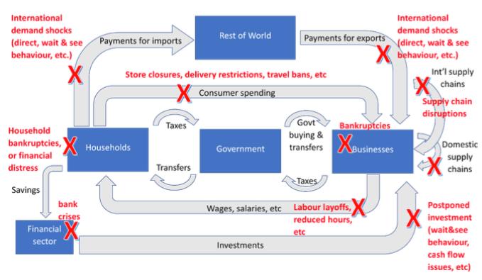 Economics coronavirus