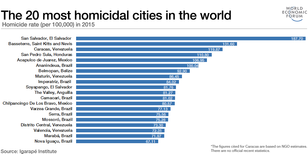 The 20 most homicidal cities in the world