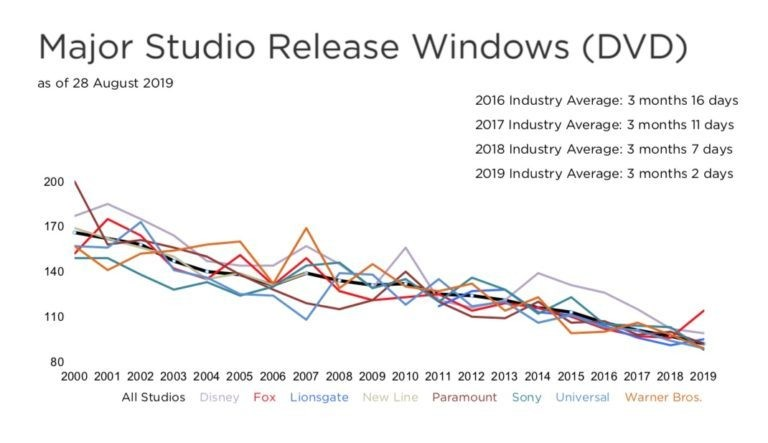 Major studio release windows.