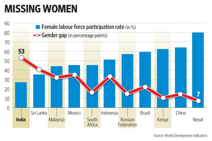 When it comes to closing the gender gap, India has a lot of catching up to