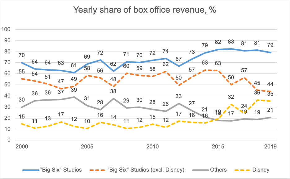 Yearly share of box office revenue %
