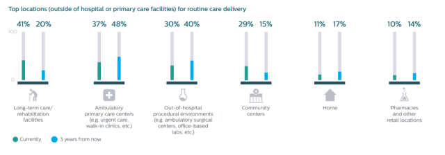 a diagram showing the top locations (outside of hospital or primary care facilities) for routine care delivery