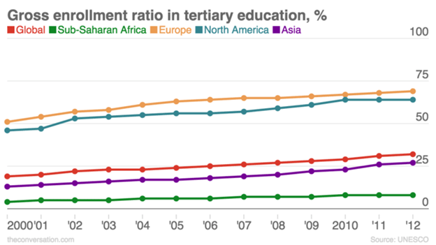 Gross enrollment ratio in tertiary education