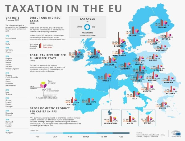 Who pays the most tax in the EU World Economic Forum