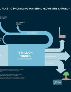 Taking plastic out of the ocean also every minute one garbage truck is dumped into our oceans rh weforum