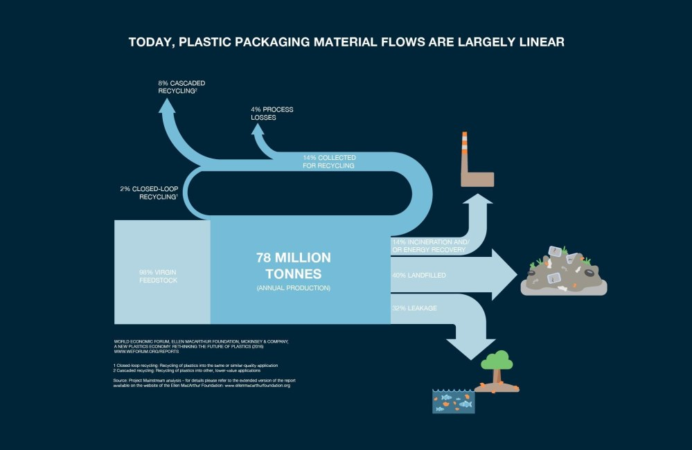 medium resolution of every minute one garbage truck of plastic is dumped into our oceans this has to stop world economic forum