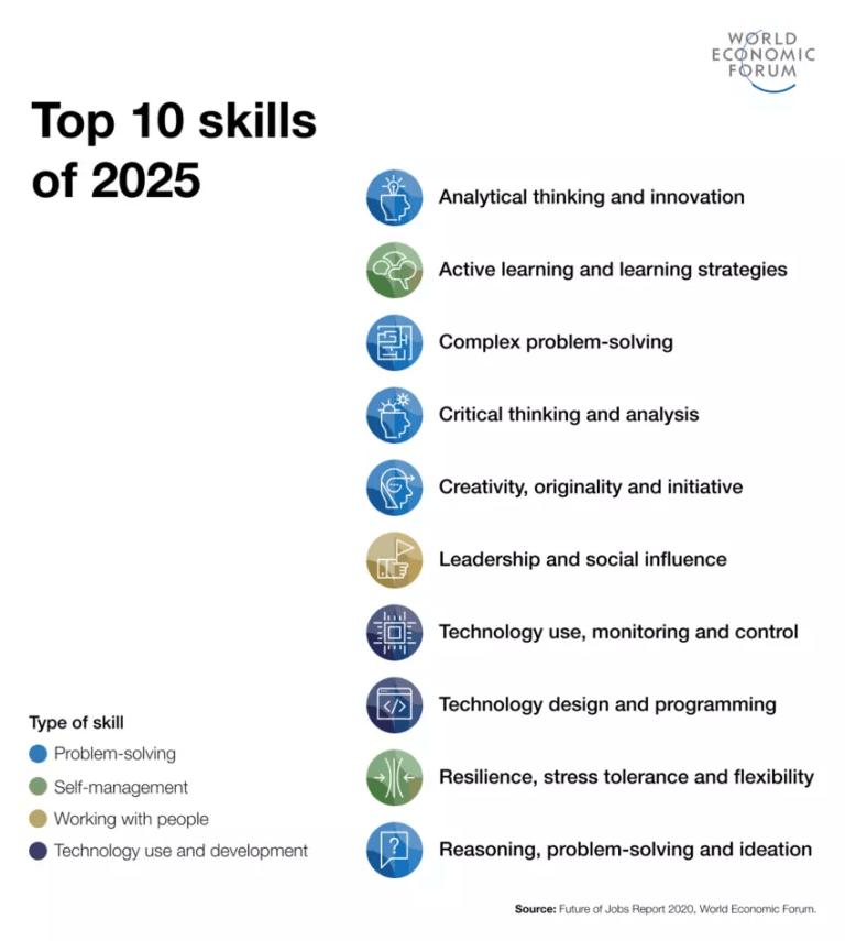 10 המיומנויות המובילות עד 2025