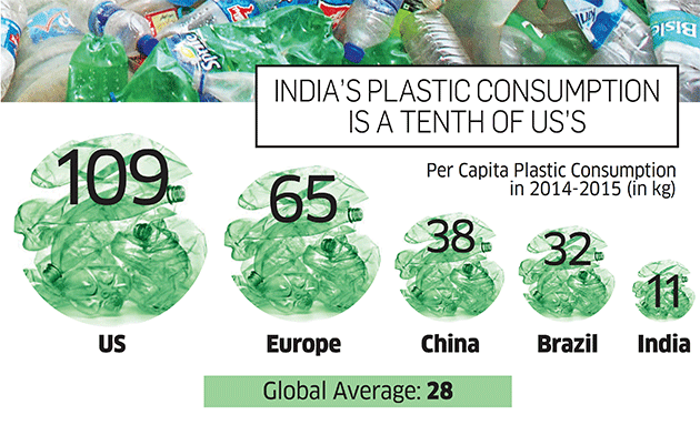 consumption of plastic in India graphic