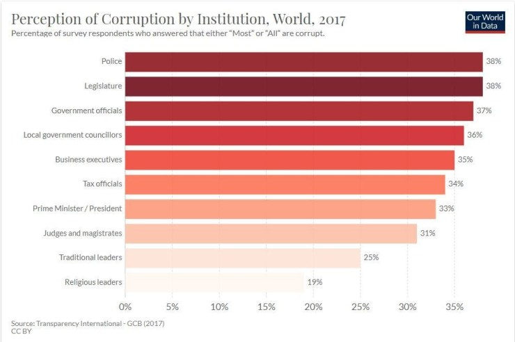 Corruption: who is trusted least and most