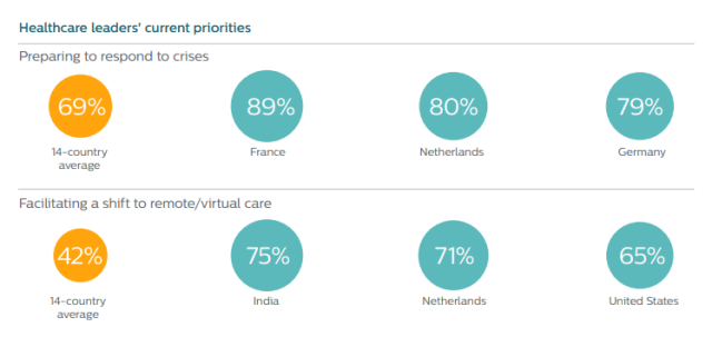 statistics showing the current priorities of healthcare leaders