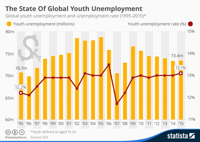 Chart for Global youth unemployment