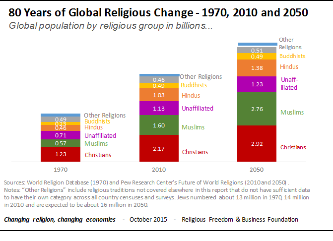 How Religious Will The World Be In 2050 World Economic Forum