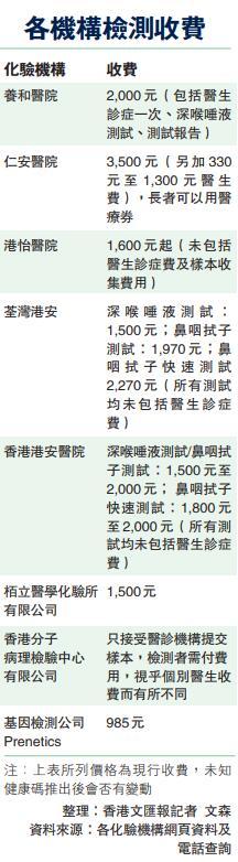 「港版健康碼」快推出 市民:畀唔起 - 香港文匯網